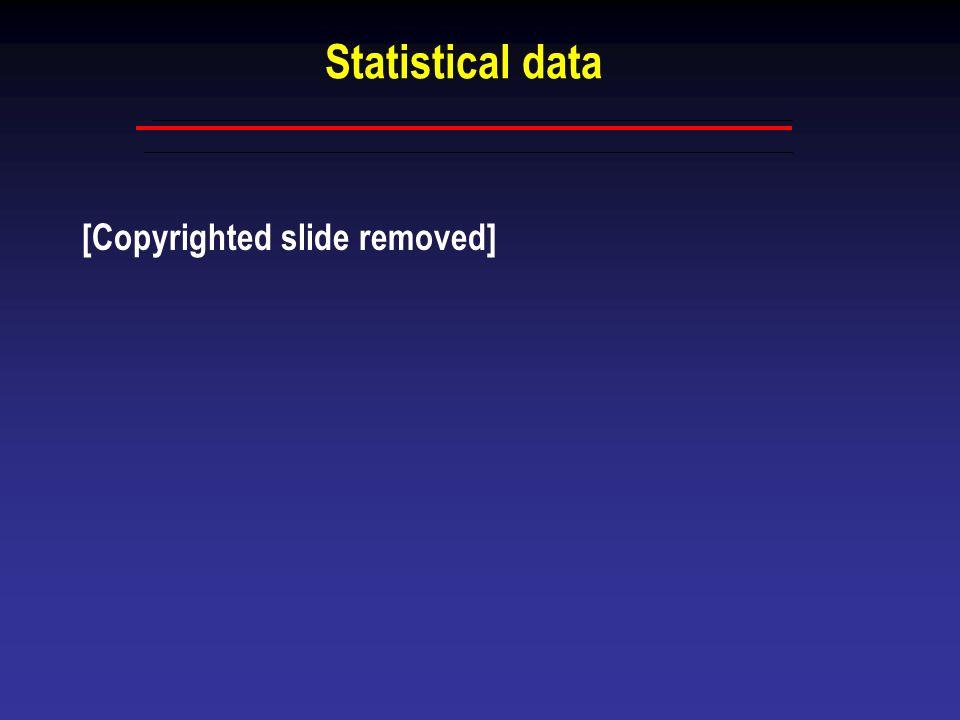 Statistical data [Copyrighted slide removed]
